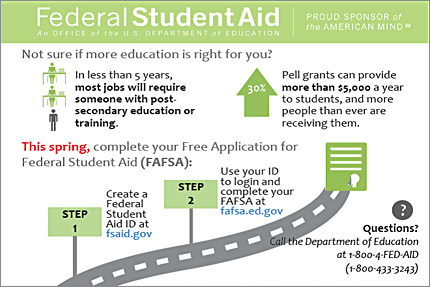 Infographic depicting a road marked with signs. The signs list the steps to take to fill out of the Free Application for Federal Student Aid.