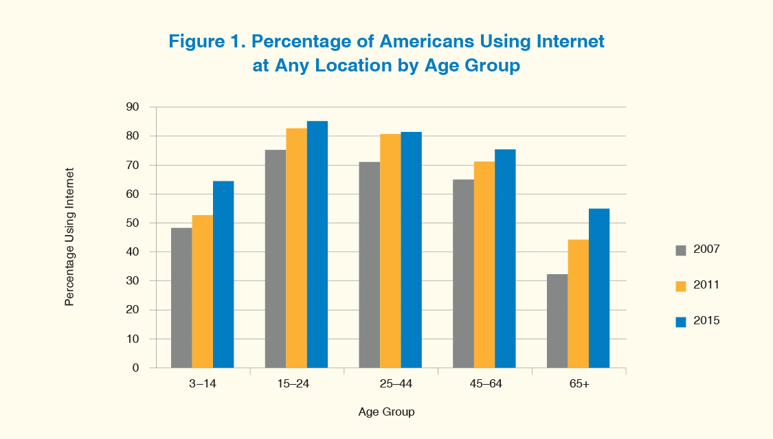 A clustered bar graph shows percentage of Americans using the Internet at any location by age group in 2007, 2011, and 2015.