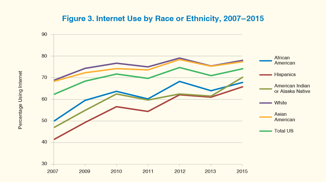 A line graph shows Internet use by race or ethnicity in the U.S. from 2007 to 2015.