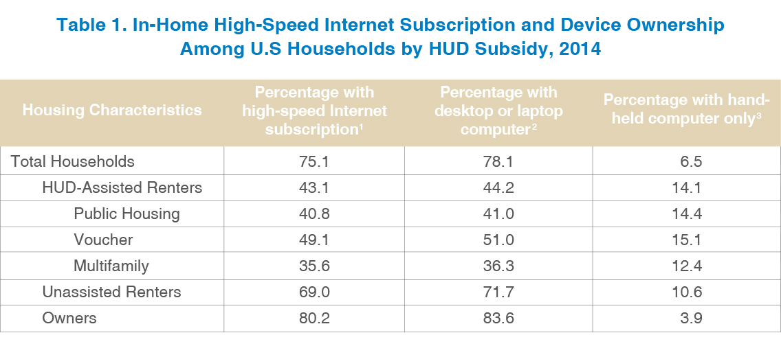 A table shows rates of in-home high-speed Internet subscription and device ownership among U. S. households by HUD subsidy status in 2013.