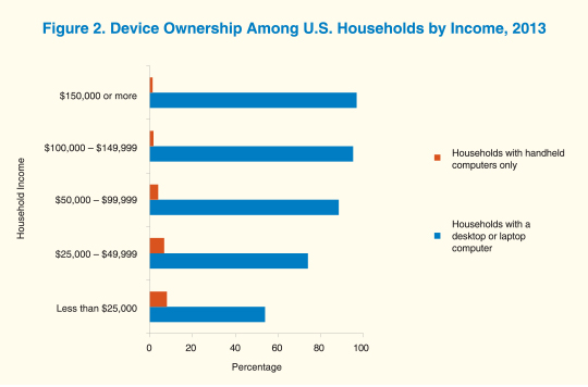 A clustered bar graph shows device ownership among U.S. households by income in 2013.