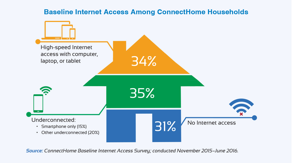 Infographic shows baseline Internet access among ConnectHome households.