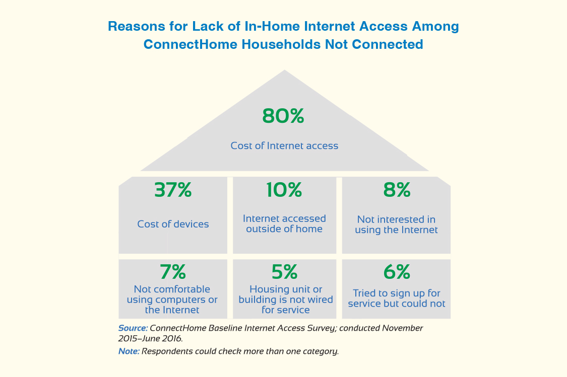 Infographic shows reasons for lack of in-home Internet access among unconnected ConnectHome households.