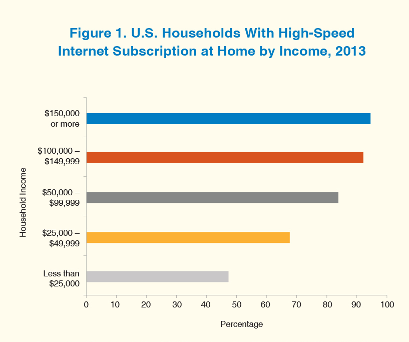 A bar graph shows percentage of U.S. households in 2013 with high-speed Internet subscription at home by income for 2013.