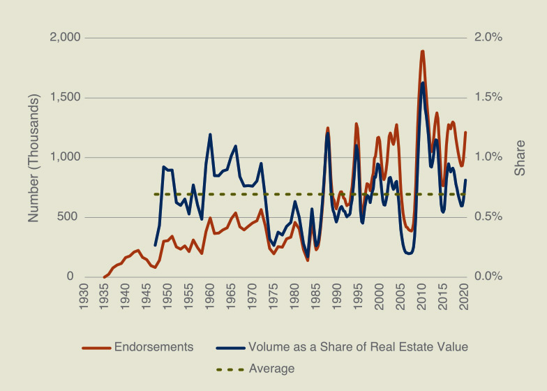 Line chart shows historical lending volume of FHA from 1930 to 2020.