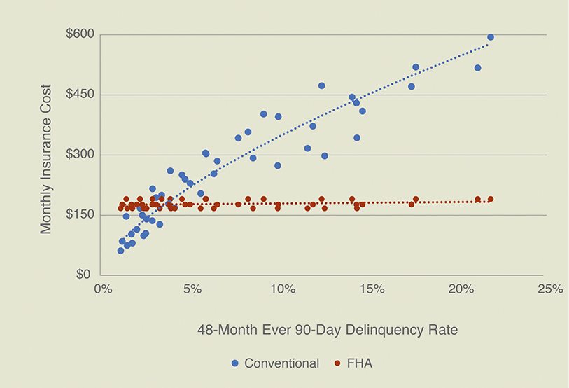 Scatter chart compares conventional and FHA 48-month ever 90-day delinquency rate for June 2020.