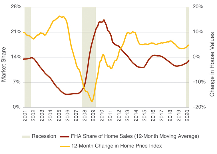 Line chart shows FHA share of home sales and 12-month change in home price index from 2001 to 2020.