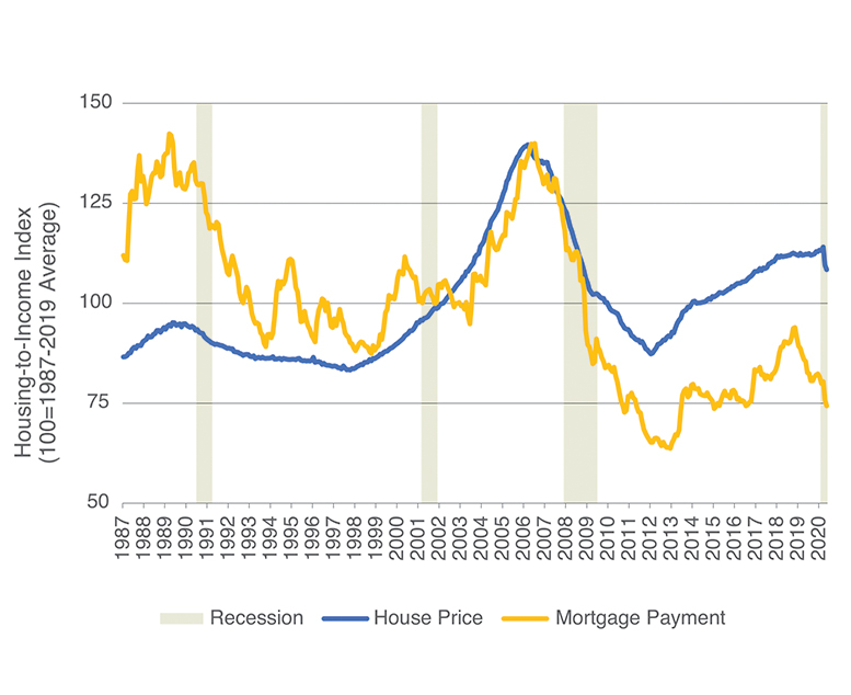 Line chart shows Housing to Income Index changes from 1987 to 2020 using two measures, home values and housing payments.
