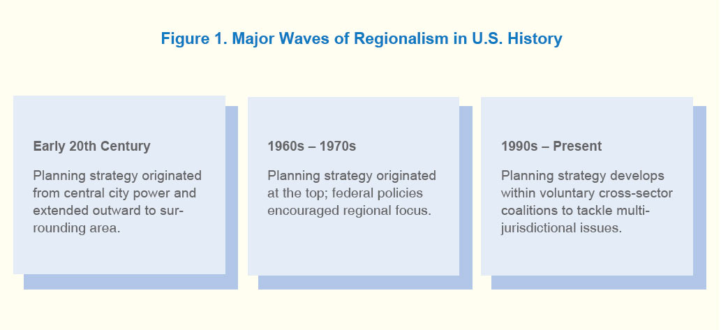 A graphic noting three major waves of regionalism in U.S. history.