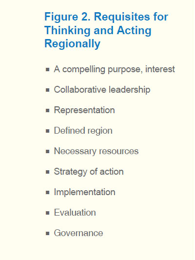 Figure shows a list of requisites for thinking and acting regionally.