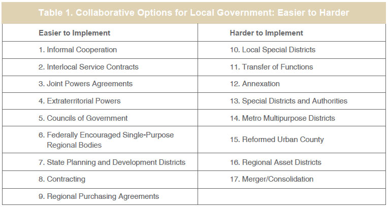A table categorizing collaborative options for local government as easy or hard to implement.