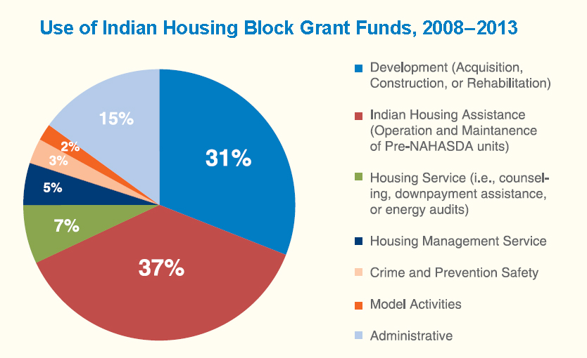 A pie chart showing the use of Indian Housing Block Grant Funds from 2008 to 2013.