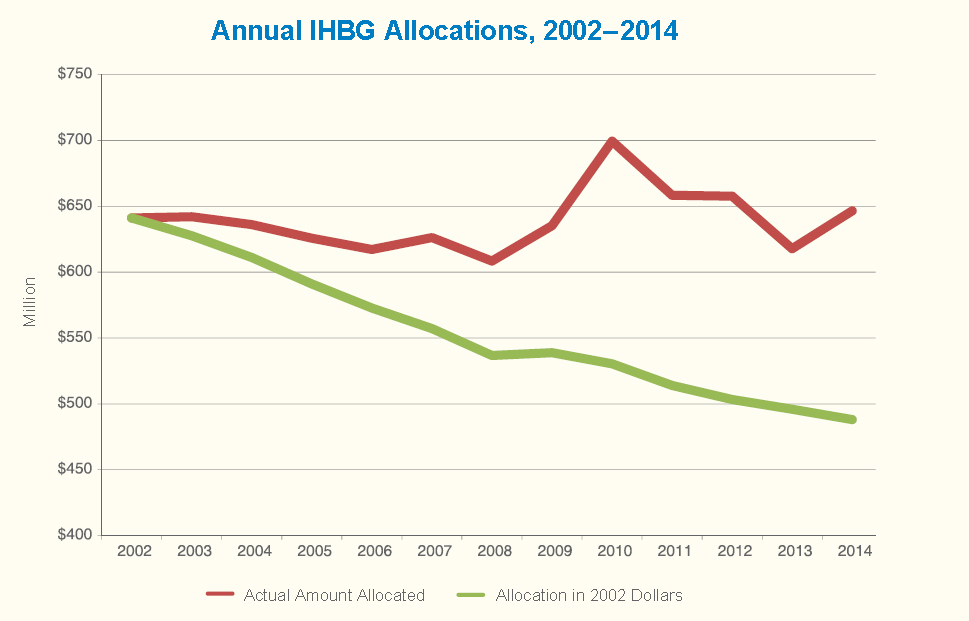 A line graph showing the allocation of Indian Housing Block Grant Funds from 2002 to 2014 in current and 2002 dollars.