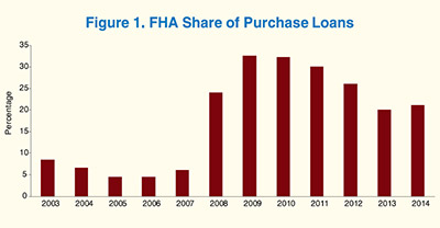 Bar graph shows FHA's share of mortgage purchase loans from 2003 to 2014.