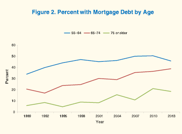 Line graph shows percentage of families with mortgage debt by age of household head.