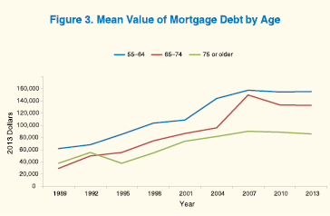 Line graph shows mean value of mortgage debt for families by age of household head.