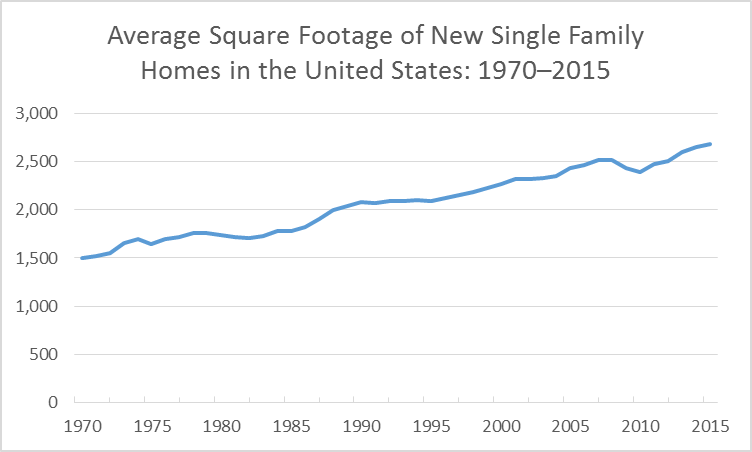 Line chart displaying the increase in square footage of new single family homes in the United States between 1970 and 2015.