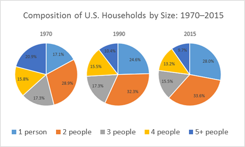 Three pie charts highlighting the changing composition of households in the United States by size in 1970, 1990, and 2015.
