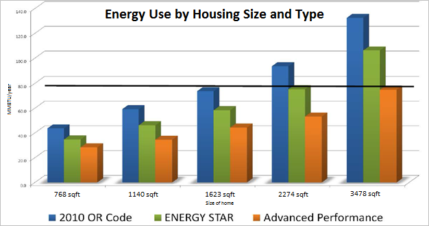 Bar chart showing typical energy use for homes of different sizes and types, including homes that meet Oregon's building code, those that comply with ENERGY STAR certification requirements, and those that meet advanced performance standards.
